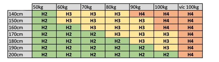 tabulka volby tuhosti matrace prosen od 4sleep